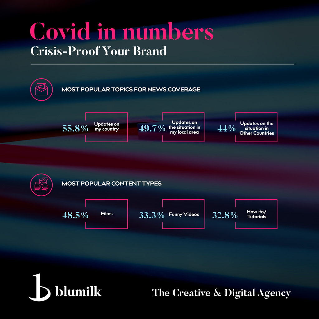 covid your brand